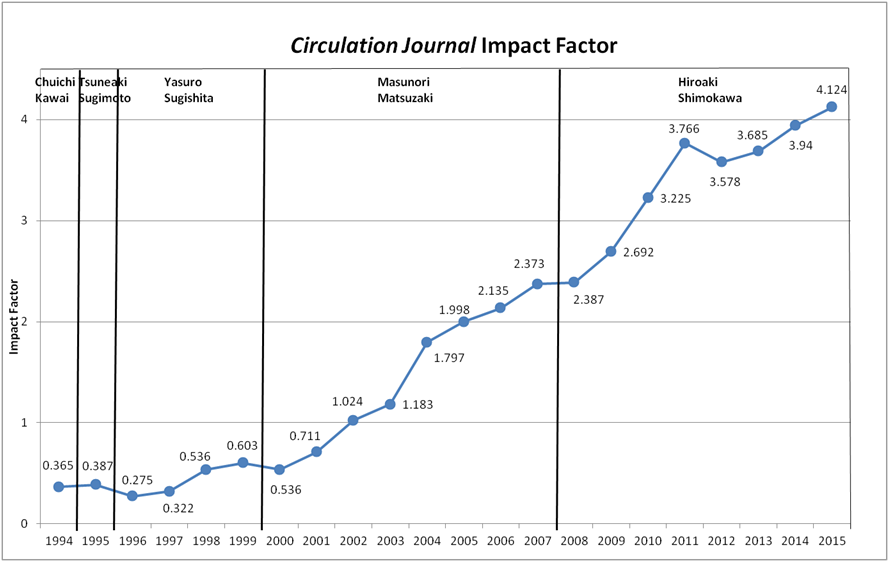 CJ_Impact Factor160719